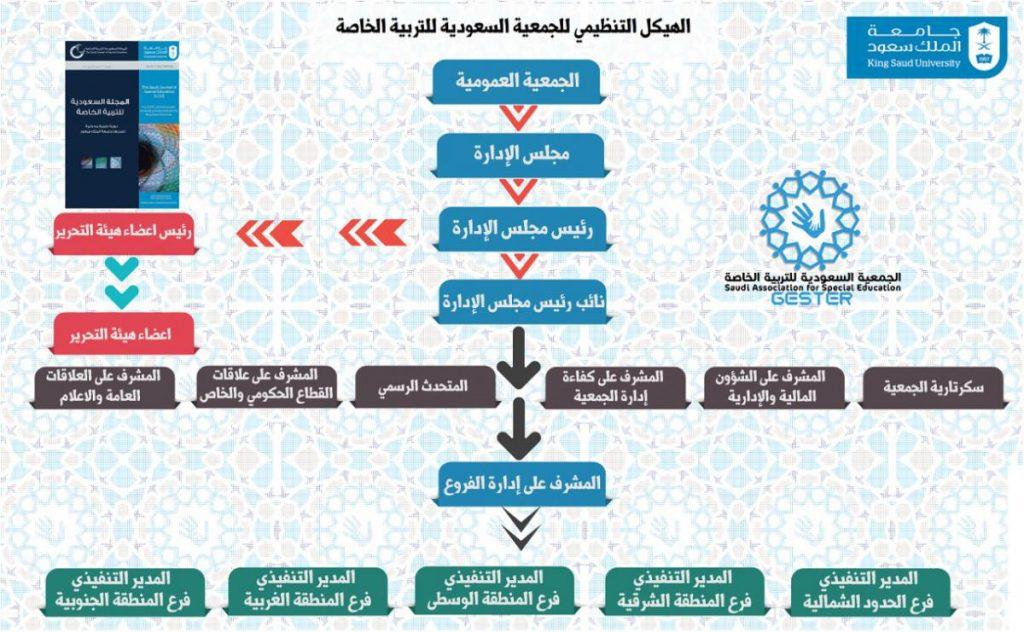 الهيكل التنظيمي لجستر الأم