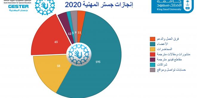 انجازات جستر المهنية 2020